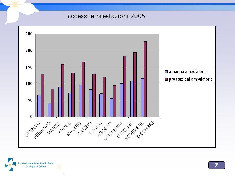 7 accessi e prestazioni 2005