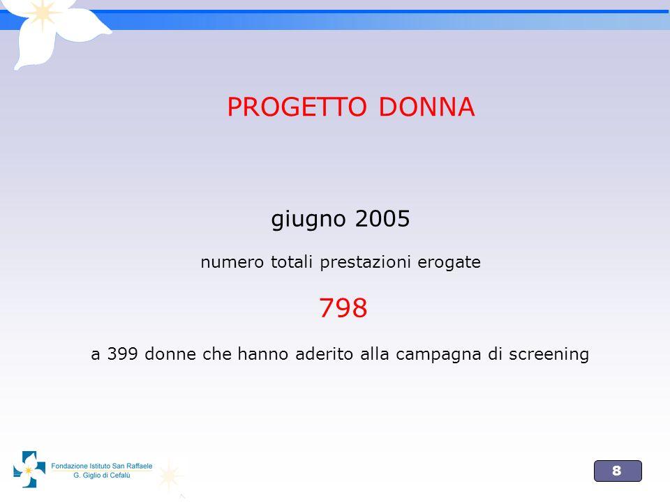 8 giugno 2005 numero totali prestazioni erogate 798 a 399 donne che hanno aderito alla campagna di screening PROGETTO DONNA