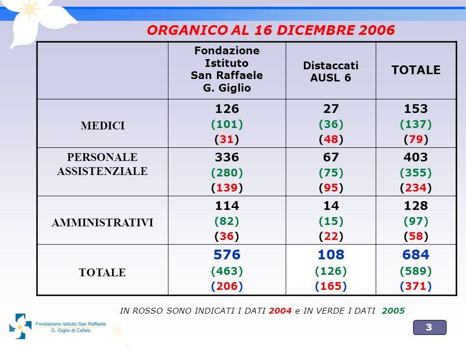 3 ORGANICO AL 16 DICEMBRE 2006 Fondazione Istituto San Raffaele G.