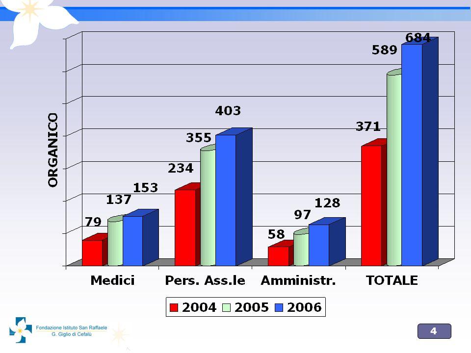 5 ATTIVITA INTRAMURARIA NELLANNO 2006 E STATO ATTIVATO IL REGOLAMENTO DELLATTIVITA INTRAMURARIA; ATTUALMENTE SVOLGONO TALE ATTIVITA UN NUMERO DI 17 MEDICI; DA LUGLIO 2006, PER ABBATTERE LE LISTE DI ATTESA, E STATA, ANCHE, AVVIATA LATTIVITA INTRAMURARIA IN EQUIPE.
