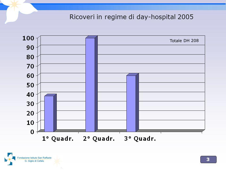 3 Ricoveri in regime di day-hospital 2005 Totale DH 208