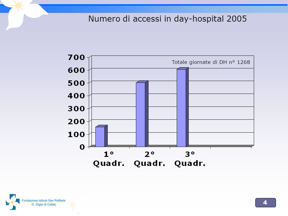 4 Numero di accessi in day-hospital 2005 Totale giornate di DH n° 1268