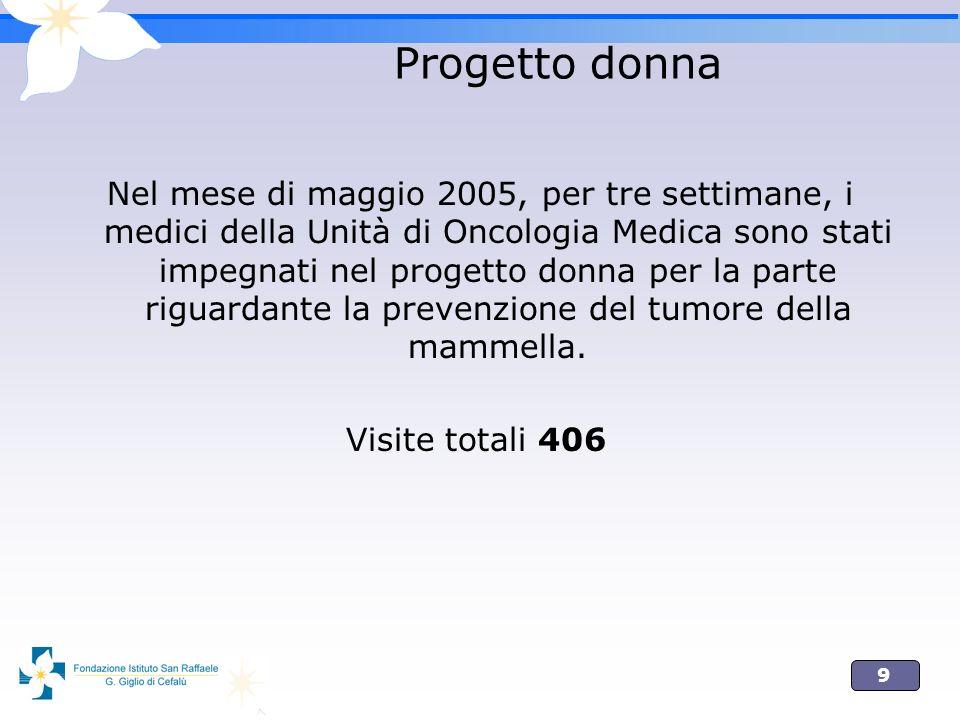9 Progetto donna Nel mese di maggio 2005, per tre settimane, i medici della Unità di Oncologia Medica sono stati impegnati nel progetto donna per la parte riguardante la prevenzione del tumore della mammella.