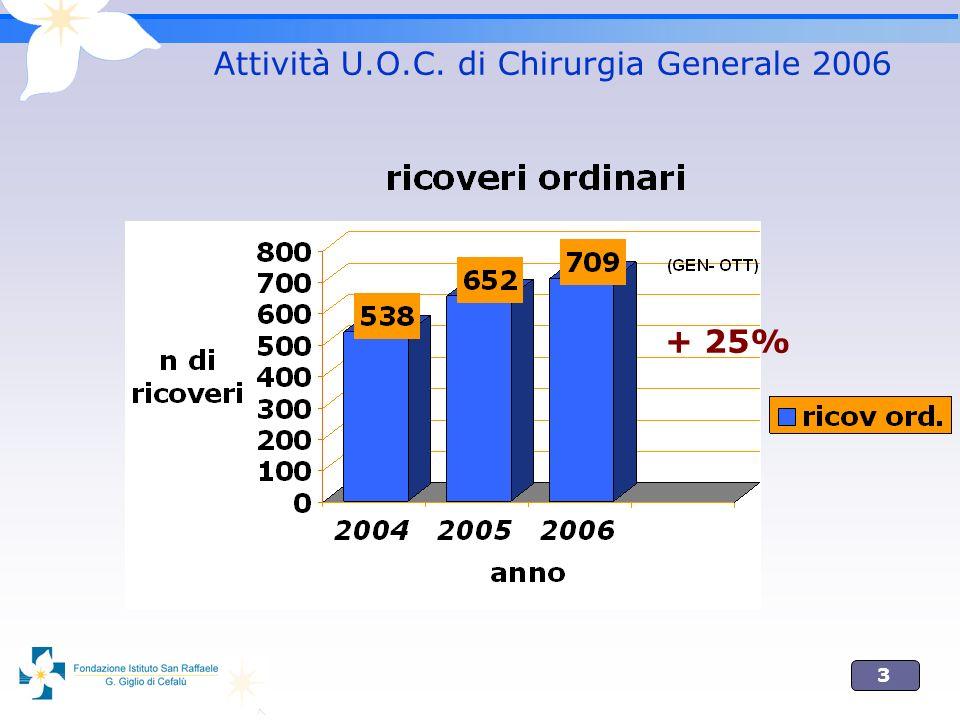 3 Attività U.O.C. di Chirurgia Generale 2006 + 25%
