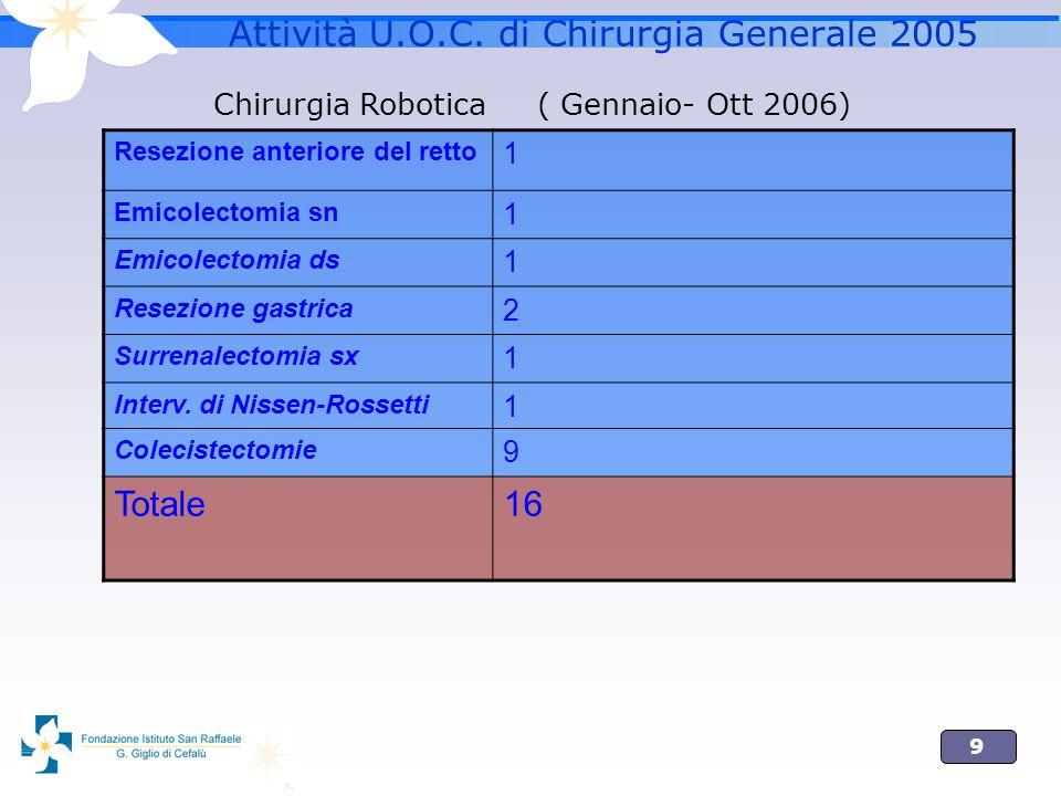 9 Attività U.O.C. di Chirurgia Generale 2005 Resezione anteriore del retto 1 Emicolectomia sn 1 Emicolectomia ds 1 Resezione gastrica 2 Surrenalectomi