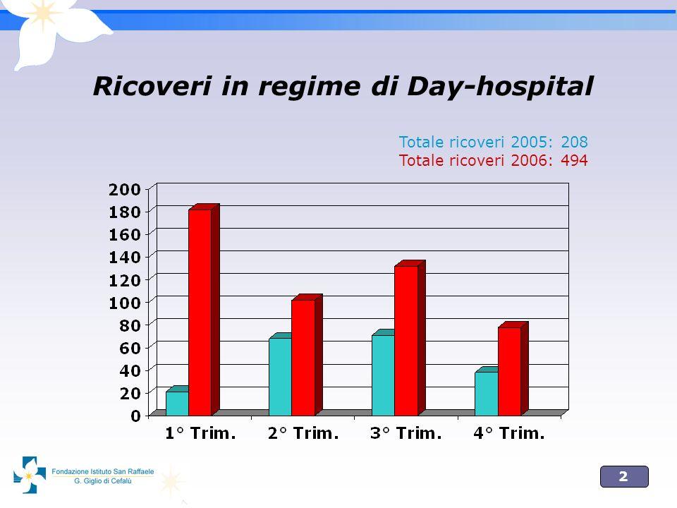 2 Ricoveri in regime di Day-hospital Totale ricoveri 2005: 208 Totale ricoveri 2006: 494