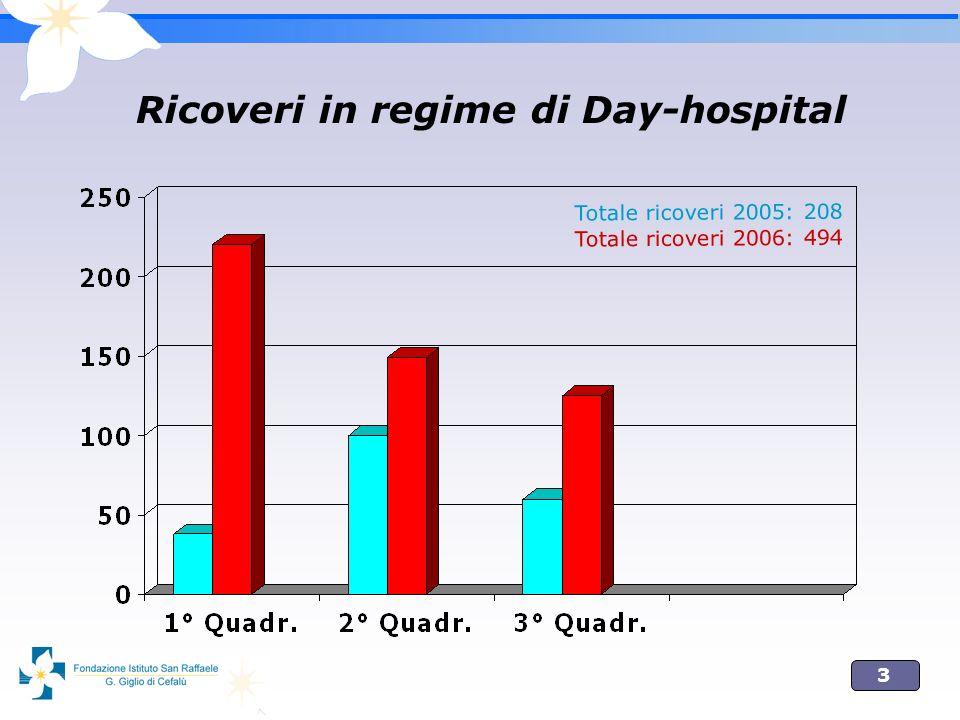 3 Ricoveri in regime di Day-hospital Totale ricoveri 2005: 208 Totale ricoveri 2006: 494