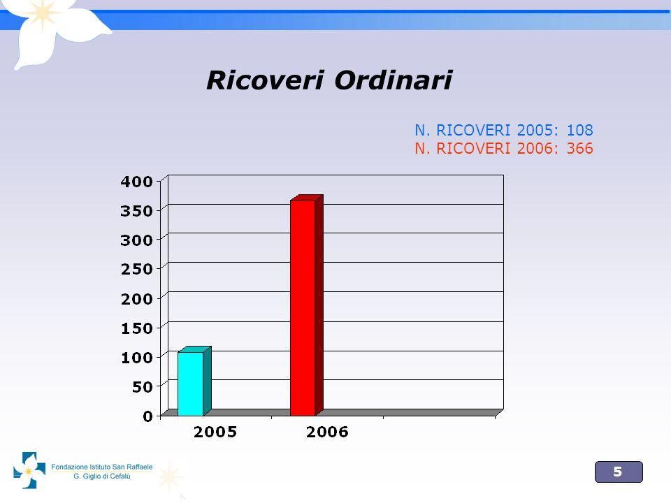 5 Ricoveri Ordinari N. RICOVERI 2005: 108 N. RICOVERI 2006: 366