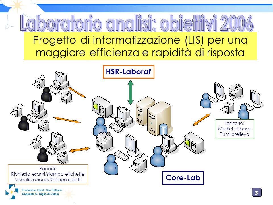 3 Progetto di informatizzazione (LIS) per una maggiore efficienza e rapidità di risposta Reparti: Richiesta esami/stampa etichette Visualizzazione/Sta