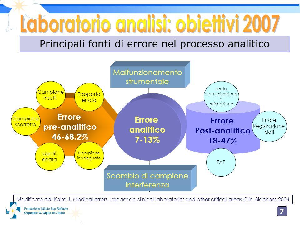 7 Errore Post-analitico 18-47% Errore pre-analitico 46-68.2% Malfunzionamento strumentale Errore analitico 7-13% Scambio di campione interferenza Iden