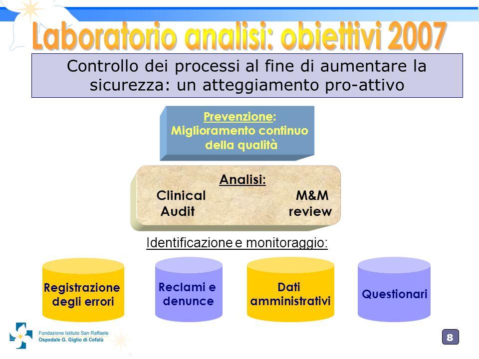 8 Registrazione degli errori Prevenzione: Miglioramento continuo della qualità Analisi: Clinical M&M Auditreview Reclami e denunce Dati amministrativi
