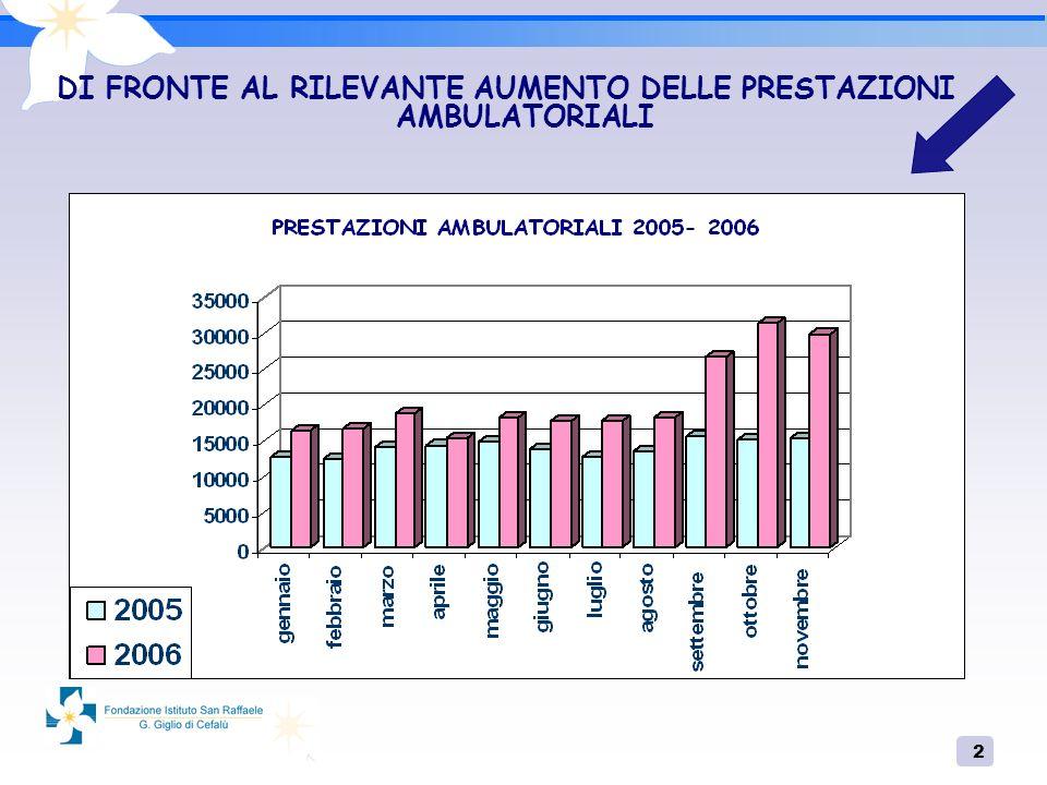 2 DI FRONTE AL RILEVANTE AUMENTO DELLE PRESTAZIONI AMBULATORIALI