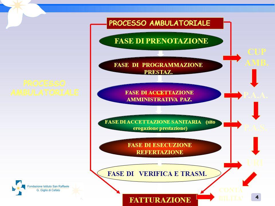4 PROCESSO AMBULATORIALE CUP AMB. FASE DI PRENOTAZIONE FATTURAZIONE FASE DI PROGRAMMAZIONE PRESTAZ.