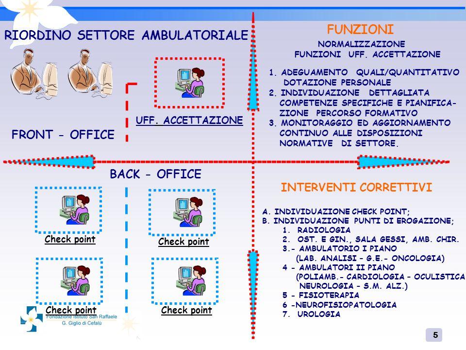 5 UFF. ACCETTAZIONE Check point FUNZIONI 1. ADEGUAMENTO QUALI/QUANTITATIVO DOTAZIONE PERSONALE 2.