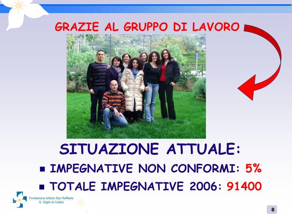 8 GRAZIE AL GRUPPO DI LAVORO SITUAZIONE ATTUALE: IMPEGNATIVE NON CONFORMI: 5% TOTALE IMPEGNATIVE 2006: 91400