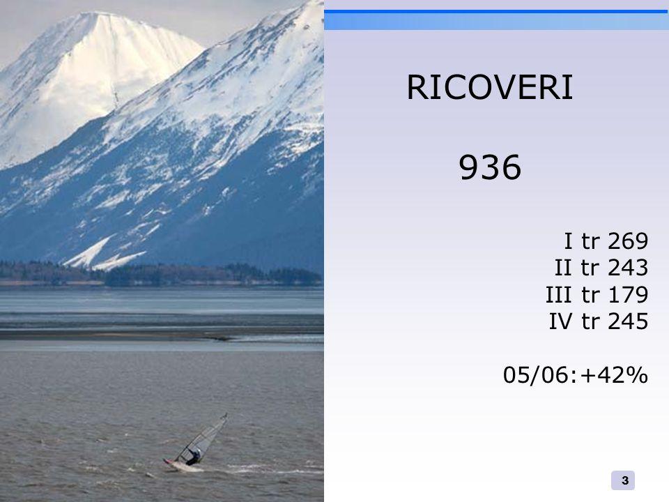 3 RICOVERI 936 I tr 269 II tr 243 III tr 179 IV tr 245 05/06:+42%