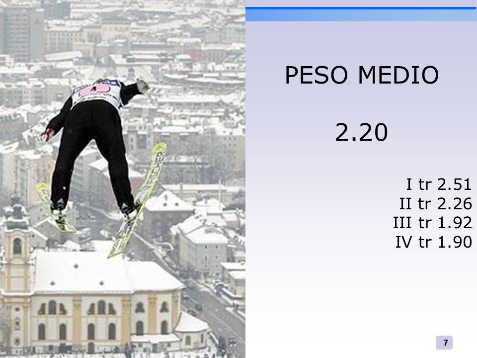 7 PESO MEDIO 2.20 I tr 2.51 II tr 2.26 III tr 1.92 IV tr 1.90