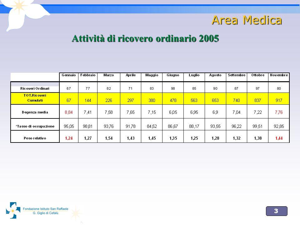 3 Area Medica Attività di ricovero ordinario 2005
