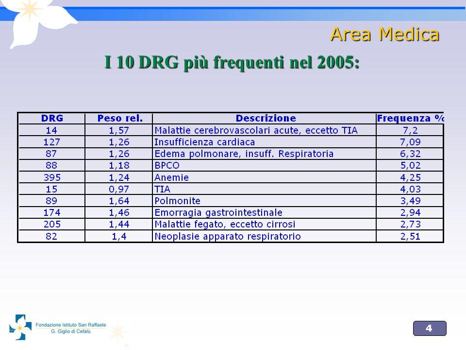 4 Area Medica I 10 DRG più frequenti nel 2005: