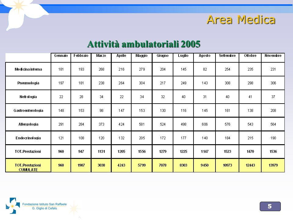 5 Area Medica Attività ambulatoriali 2005