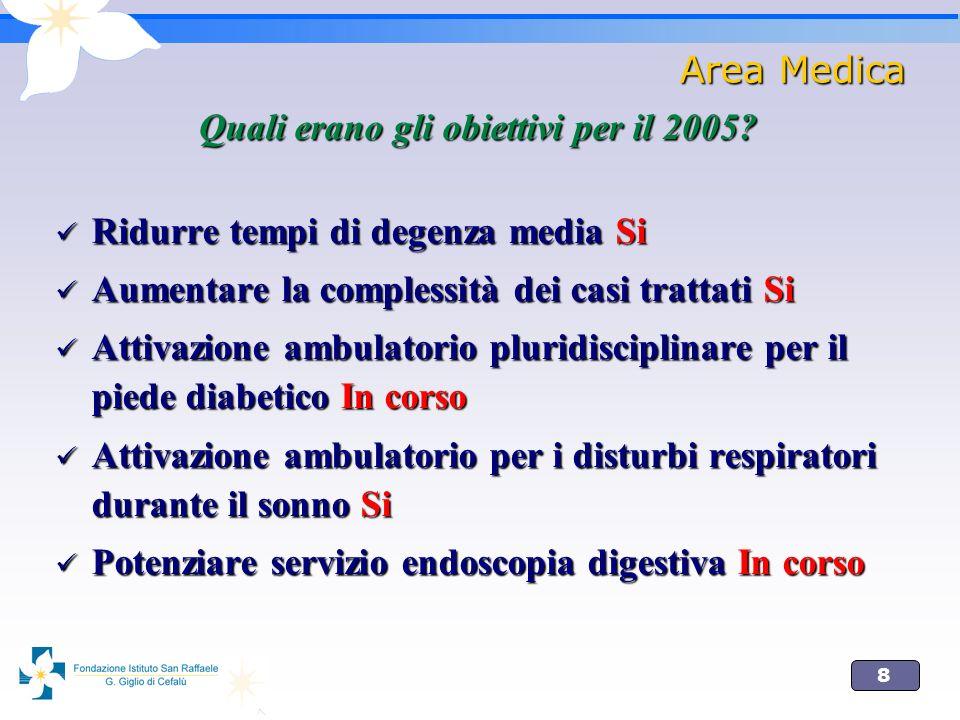 8 Area Medica Quali erano gli obiettivi per il 2005? Ridurre tempi di degenza media Si Ridurre tempi di degenza media Si Aumentare la complessità dei
