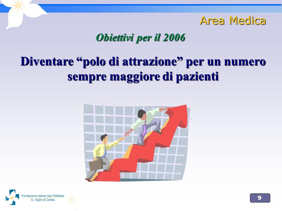 9 Area Medica Obiettivi per il 2006 Diventare polo di attrazione per un numero sempre maggiore di pazienti