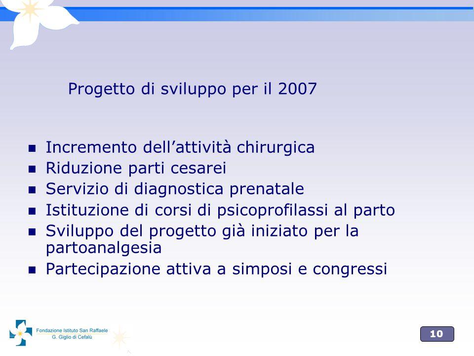 10 Progetto di sviluppo per il 2007 Incremento dellattività chirurgica Riduzione parti cesarei Servizio di diagnostica prenatale Istituzione di corsi