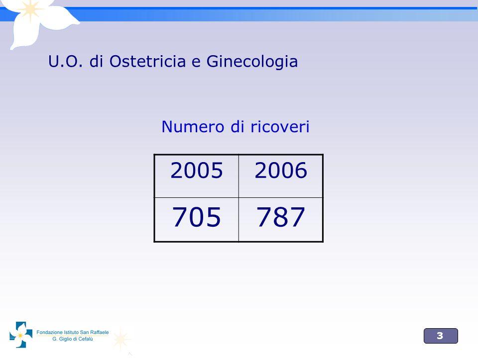 3 U.O. di Ostetricia e Ginecologia 20052006 705787 Numero di ricoveri