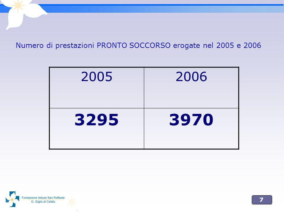 7 Numero di prestazioni PRONTO SOCCORSO erogate nel 2005 e 2006 20052006 32953970