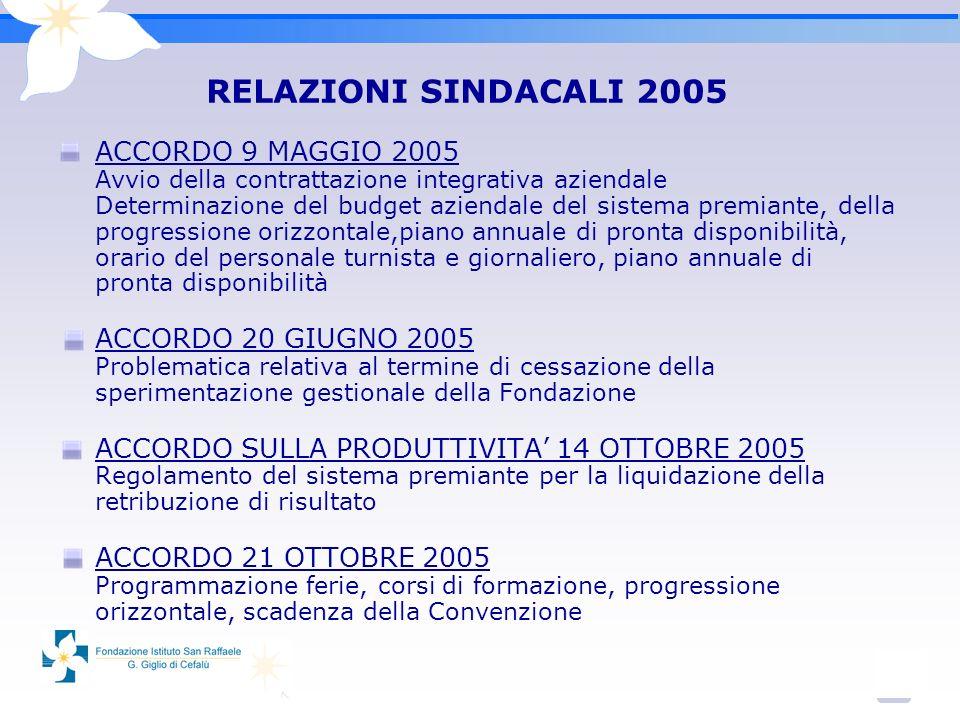 3 RELAZIONI SINDACALI 2005 ACCORDO 9 MAGGIO 2005 Avvio della contrattazione integrativa aziendale Determinazione del budget aziendale del sistema premiante, della progressione orizzontale,piano annuale di pronta disponibilità, orario del personale turnista e giornaliero, piano annuale di pronta disponibilità ACCORDO 20 GIUGNO 2005 Problematica relativa al termine di cessazione della sperimentazione gestionale della Fondazione ACCORDO SULLA PRODUTTIVITA 14 OTTOBRE 2005 Regolamento del sistema premiante per la liquidazione della retribuzione di risultato ACCORDO 21 OTTOBRE 2005 Programmazione ferie, corsi di formazione, progressione orizzontale, scadenza della Convenzione