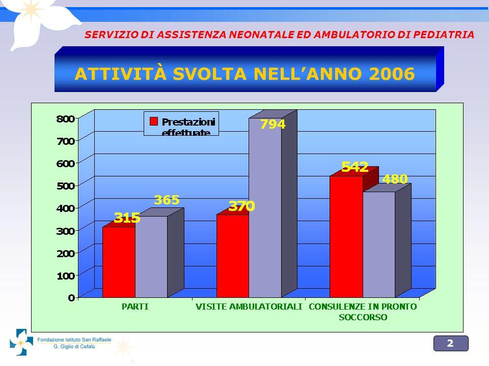 2 SERVIZIO DI ASSISTENZA NEONATALE ED AMBULATORIO DI PEDIATRIA ATTIVITÀ SVOLTA NELLANNO 2006 365 794 480