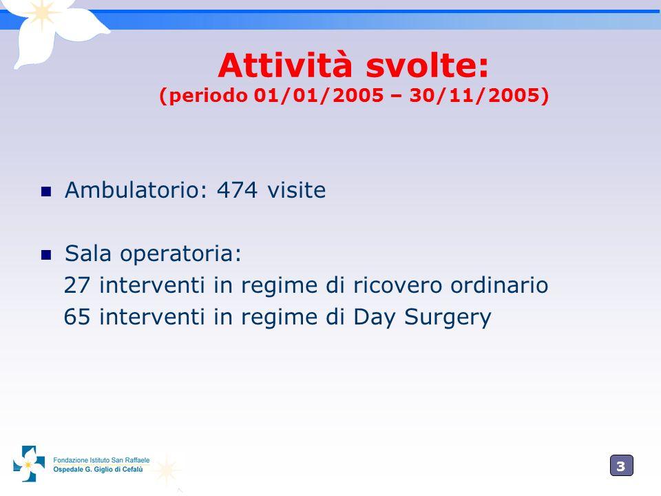 3 Attività svolte: (periodo 01/01/2005 – 30/11/2005) Ambulatorio: 474 visite Sala operatoria: 27 interventi in regime di ricovero ordinario 65 interve