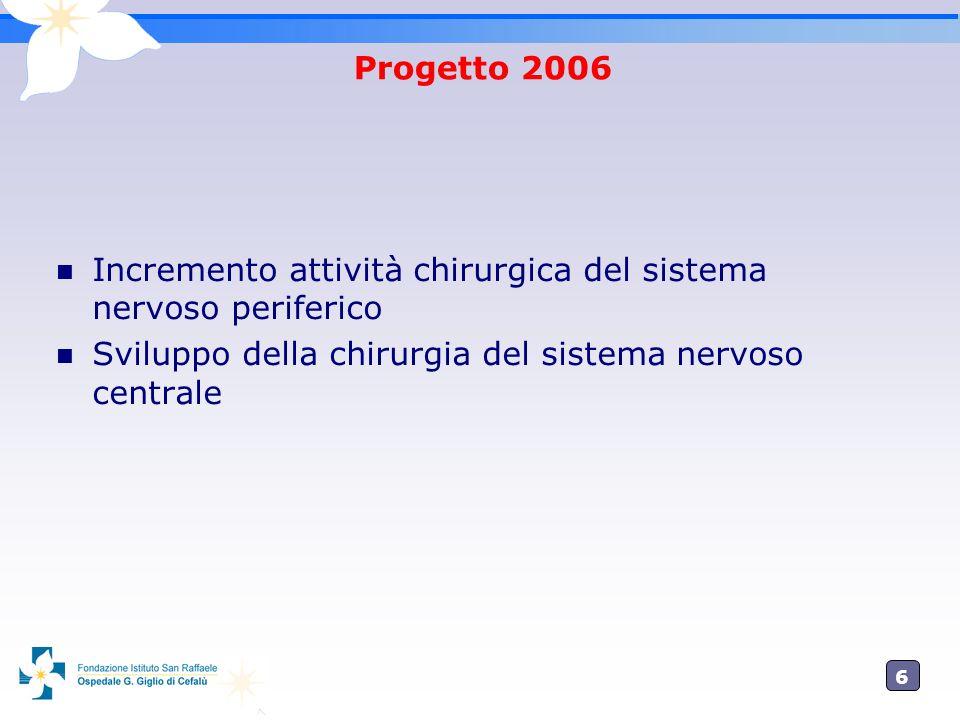 6 Progetto 2006 Incremento attività chirurgica del sistema nervoso periferico Sviluppo della chirurgia del sistema nervoso centrale
