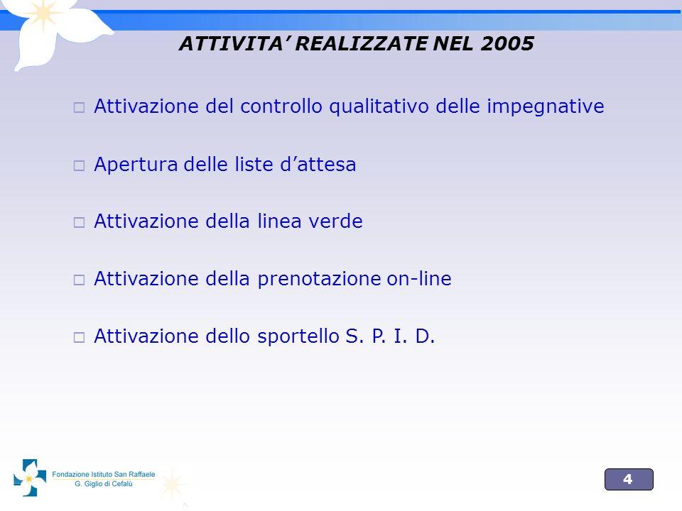 4 ATTIVITA REALIZZATE NEL 2005 Attivazione del controllo qualitativo delle impegnative Apertura delle liste dattesa Attivazione della linea verde Atti