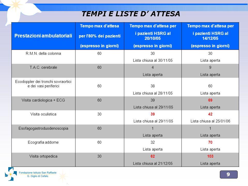 9 TEMPI E LISTE D ATTESA Tempo max dattesaTempo max d'attesa per Prestazioni ambulatoriali per l'80% dei pazienti i pazienti HSRG al 20/10/05 i pazien