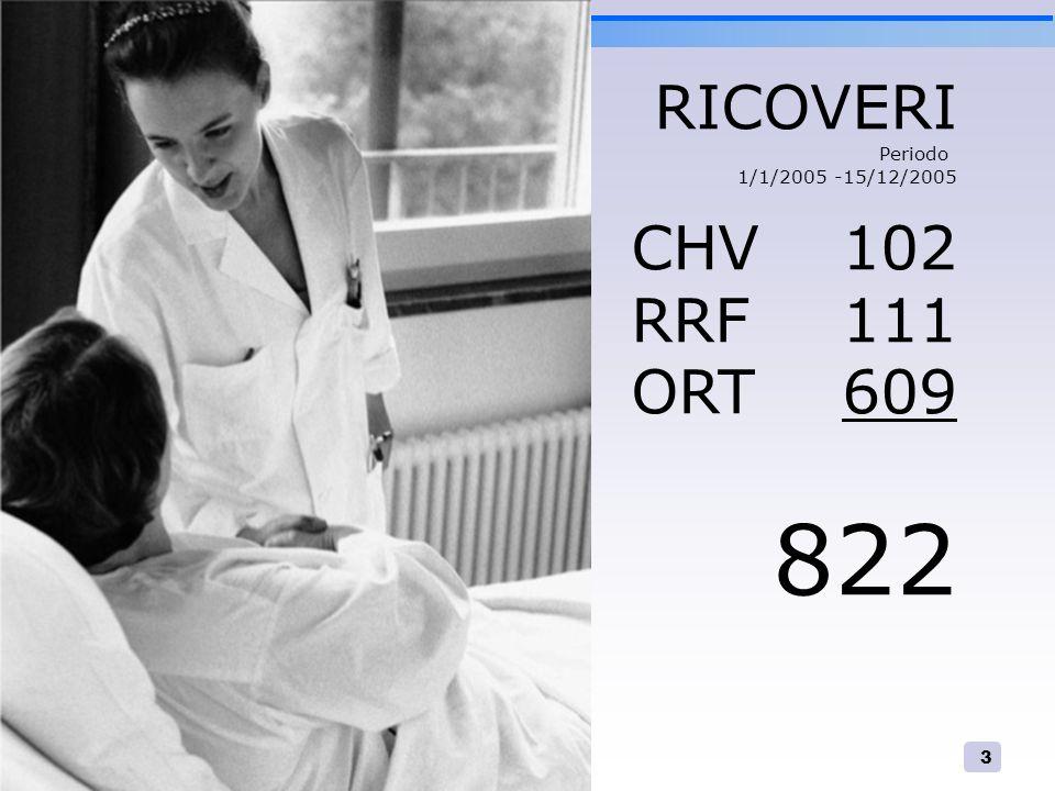 4 Interventi chirurgici 565 158 SO 49% chirurgia mag 25% DH Periodo 1/1/2005 -15/12/2005