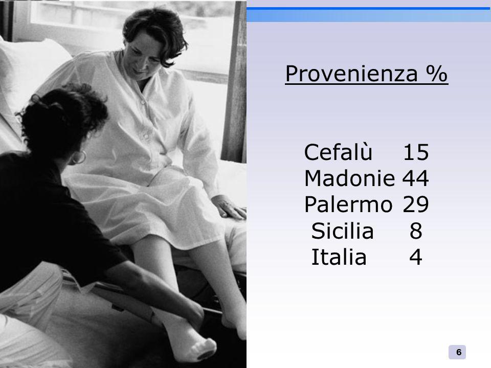 6 Provenienza % Cefalù15 Madonie44 Palermo29 Sicilia8 Italia4
