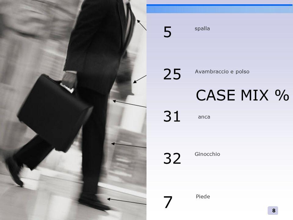 8 5 25 CASE MIX % 31 32 7 spalla Avambraccio e polso anca Ginocchio Piede