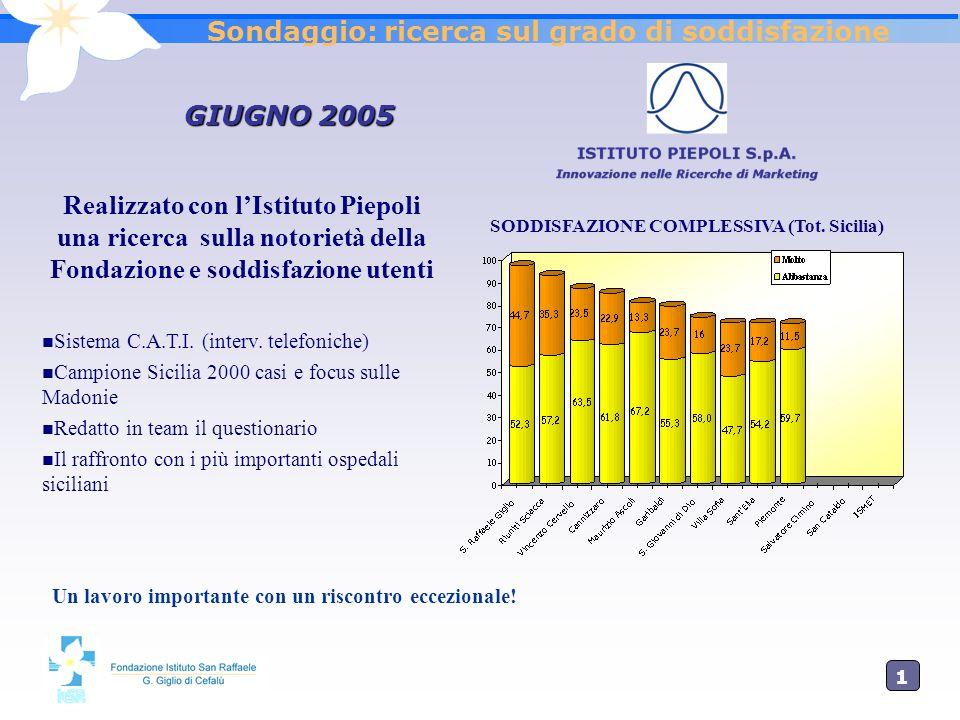 1616 Sondaggio: ricerca sul grado di soddisfazione GIUGNO 2005 Realizzato con lIstituto Piepoli una ricerca sulla notorietà della Fondazione e soddisf