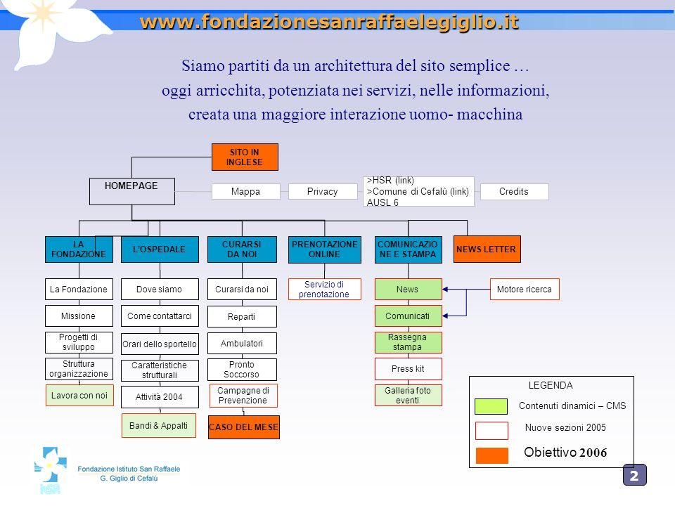 2121 www.fondazionesanraffaelegiglio.it LA FONDAZIONE LOSPEDALE HOMEPAGE Mappa La Fondazione Missione Progetti di sviluppo Struttura organizzazione LE