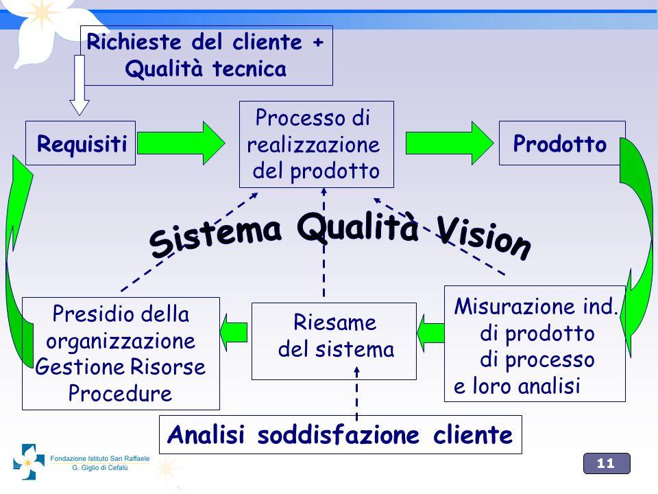11 Richieste del cliente + Qualità tecnica Processo di realizzazione del prodotto Requisiti Prodotto Misurazione ind. di prodotto di processo e loro a