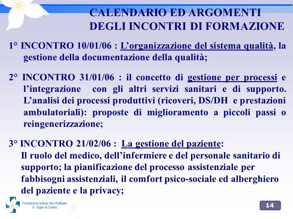 14 CALENDARIO ED ARGOMENTI DEGLI INCONTRI DI FORMAZIONE 1° INCONTRO 10/01/06 : Lorganizzazione del sistema qualità, la gestione della documentazione d