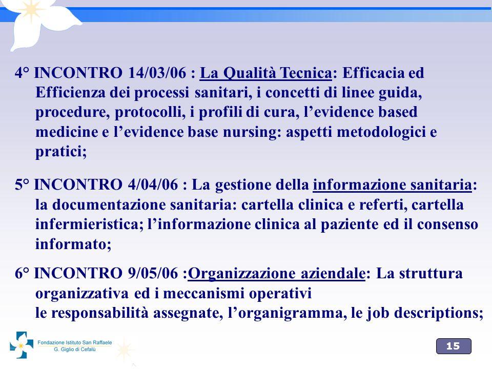 15 4° INCONTRO 14/03/06 : La Qualità Tecnica: Efficacia ed Efficienza dei processi sanitari, i concetti di linee guida, procedure, protocolli, i profi