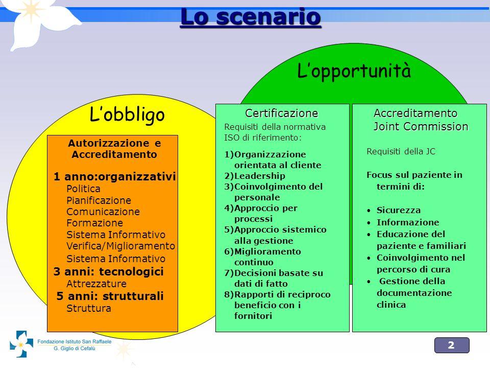 2 Lo scenario Lobbligo Autorizzazione e Accreditamento 1 anno:organizzativi Politica Pianificazione Comunicazione Formazione Sistema Informativo Verif