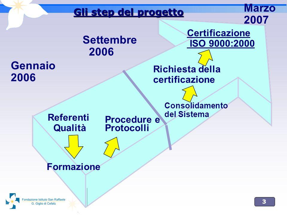 3 Settembre 2006 Marzo 2007 Certificazione ISO 9000:2000 Consolidamento del Sistema Referenti Qualità Procedure e Protocolli Gennaio 2006 Formazione R