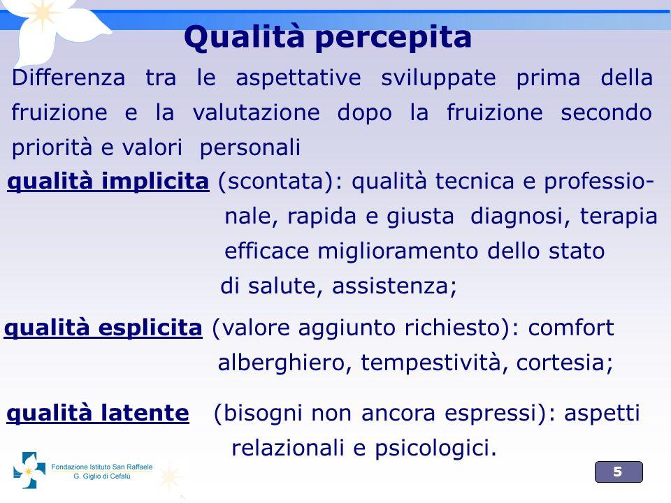 5 Qualità percepita Differenza tra le aspettative sviluppate prima della fruizione e la valutazione dopo la fruizione secondo priorità e valori person