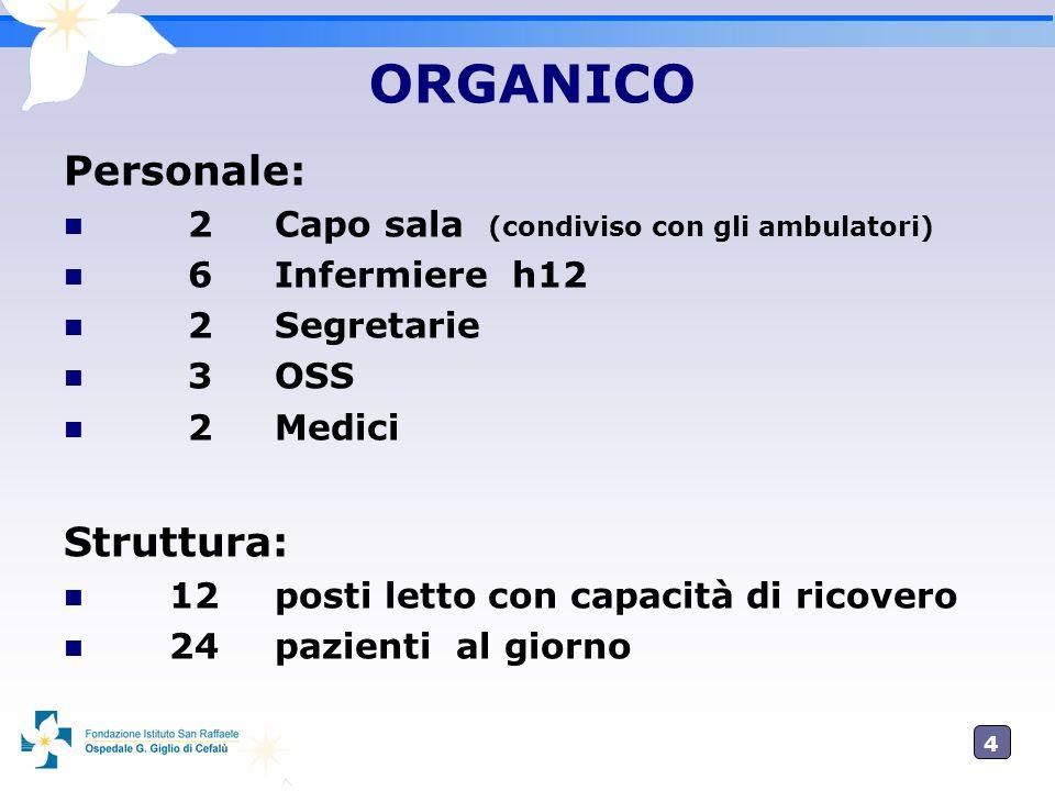 4 ORGANICO Personale: 2Capo sala (condiviso con gli ambulatori) 6Infermiere h12 2Segretarie 3OSS 2Medici Struttura: 12posti letto con capacità di rico