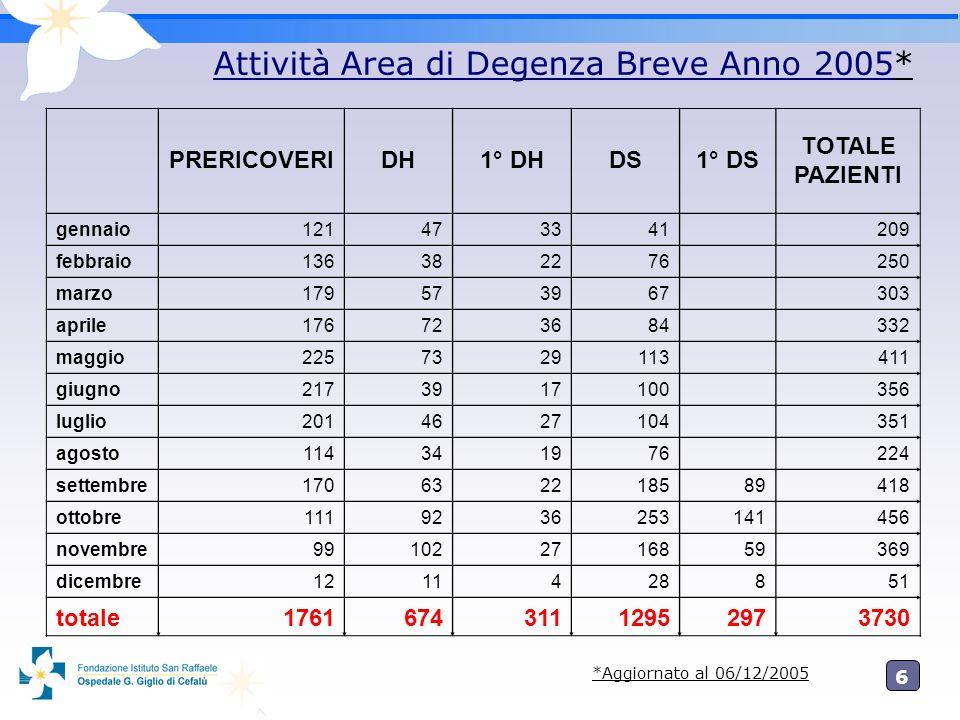 6 Attività Area di Degenza Breve Anno 2005* PRERICOVERIDH1° DHDS1° DS TOTALE PAZIENTI gennaio121473341 209 febbraio136382276 250 marzo179573967 303 ap