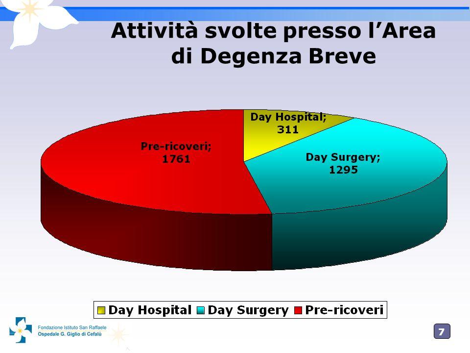 7 Attività svolte presso lArea di Degenza Breve