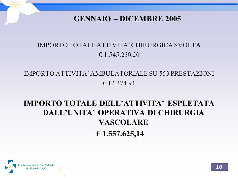 10 GENNAIO – DICEMBRE 2005 IMPORTO TOTALE ATTIVITA CHIRURGICA SVOLTA 1.545.250,20 IMPORTO ATTIVITA AMBULATORIALE SU 553 PRESTAZIONI 12.374,94 IMPORTO